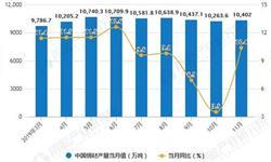 2019年前11月中国<em>钢材</em>行业市场分析:产量超11亿吨 出口量接近6000万吨