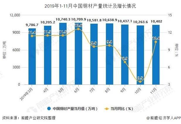 2019年1-11月中国钢材产量统计及增长情况