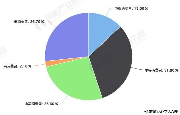 2019年中国线上汽车养护用户消费者能力分布情况