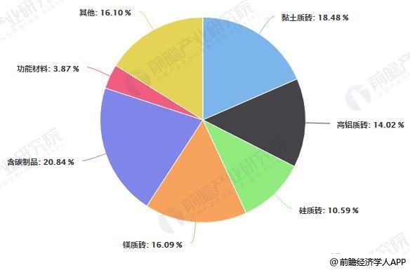 2018年中国致密定形耐火制品主要品种产量占比统计情况