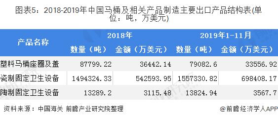 图表5:2018-2019年中国马桶及相关产品制造主要出口产品结构表(单位:吨,万美元)