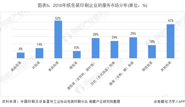 图表5:2018年纸包装印刷企业的服务市场分布(单位:%)