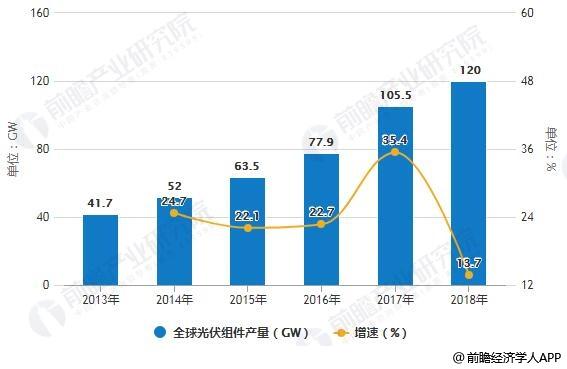 2013-2018年全球光伏组件产量统计及增长情况