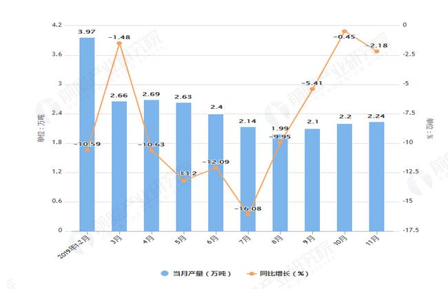 2019年1-11月上海市铜材产量及增长情况图