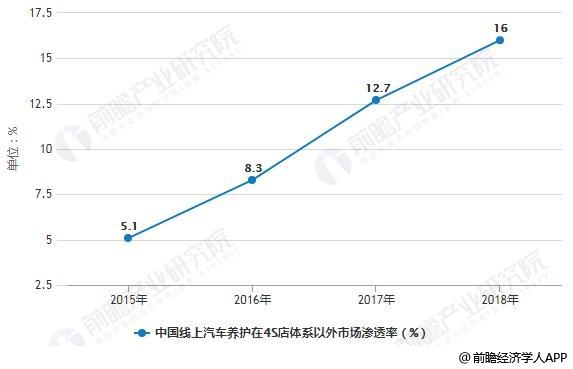 2015-2018年中国线上汽车养护在4S店体系以外市场渗透率变化情况