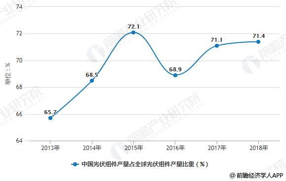 2013-2018年中国光伏组件产量占全球光伏组件产量比重变化情况