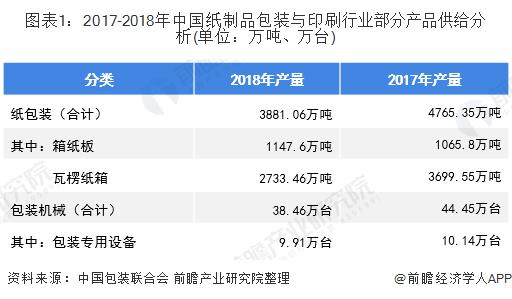 图表1:2017-2018年中国纸制品包装与印刷行业部分产品供给分析(单位:万吨、万台)