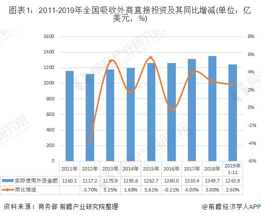 图表1:2011-2019年全国吸收外商直接投资及其同比增减(单位:亿美元,%)