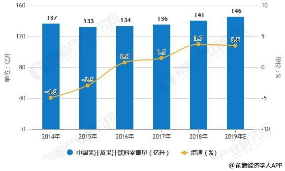 2014-2019年中国果汁及果汁饮料零售量统计及增长情况预测