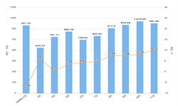 2019年11月江西省水泥产量及增长情况分析