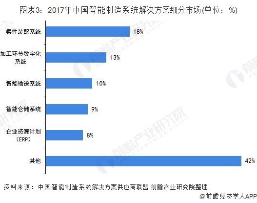 图表3:2017年中国智能制造系统解决方案细分市场(单位:%)