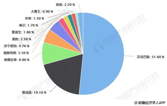 中国垃圾处理器线下市场企业品牌零售额份额统计情况