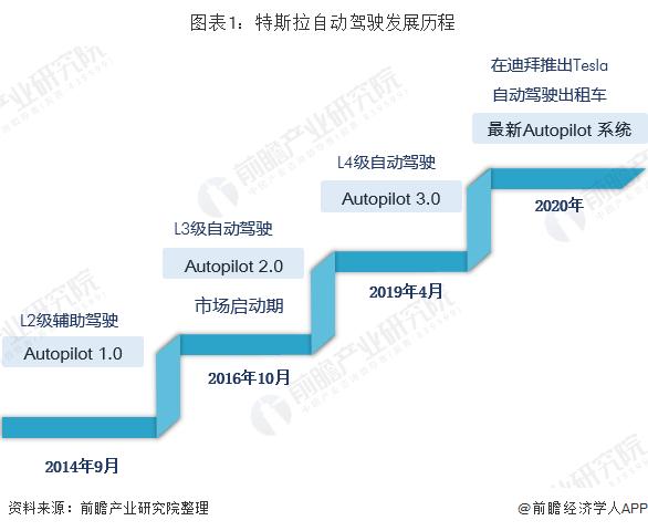 图表1:特斯拉自动驾驶发展历程