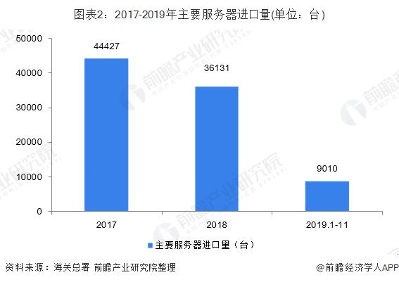 图表2:2017-2019年主要服务器进口量(单位:台)