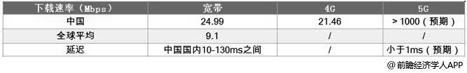 全球及中国宽带、4G、5G网络下载速率对比情况