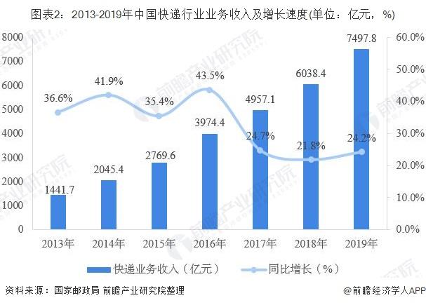 图表2:2013-2019年中国快递行业业务收入及增长速度(单位:亿元,%)