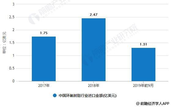 2017-2019年前9月中国环氧树脂行业进口金额统计情况