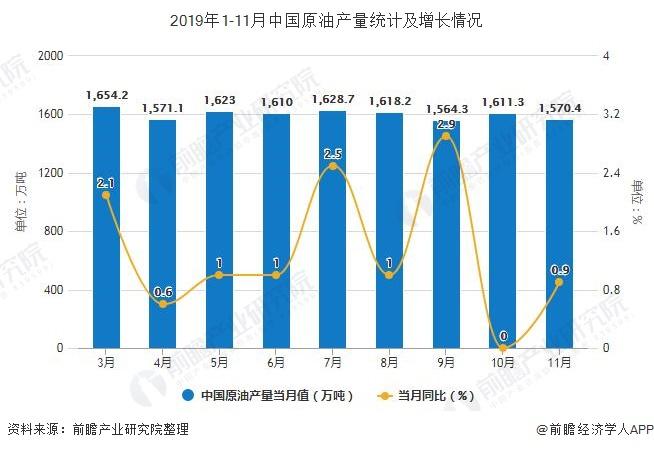 2019年1-11月中国原油产量统计及增长情况