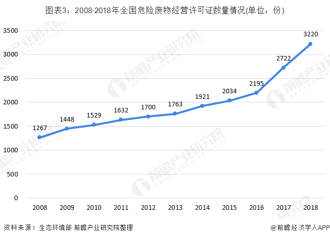 图表3:2008-2018年全国危险废物经营许可证数量情况(单位:份)