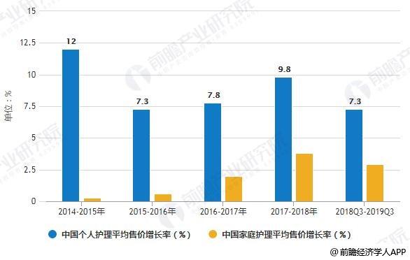 2014-2019年Q3中国个人护理和家庭护理平均售价增长率变化情况