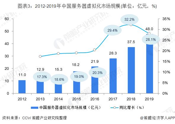 图表3:2012-2019年中国服务器虚拟化市场规模(单位:亿元,%)