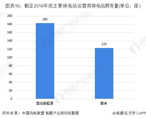 图表10:截至2019年底主要换电站运营商换电站拥有量(单位:座)