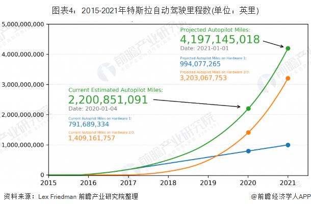 图表4:2015-2021年特斯拉自动驾驶里程数(单位:英里)