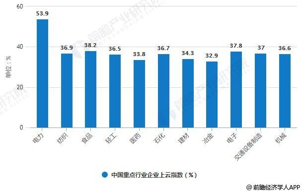 2018年中国重点行业企业上云指数对比情况