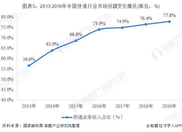 图表3:2013-2019年中国快递行业市场份额变化情况(单位:%)