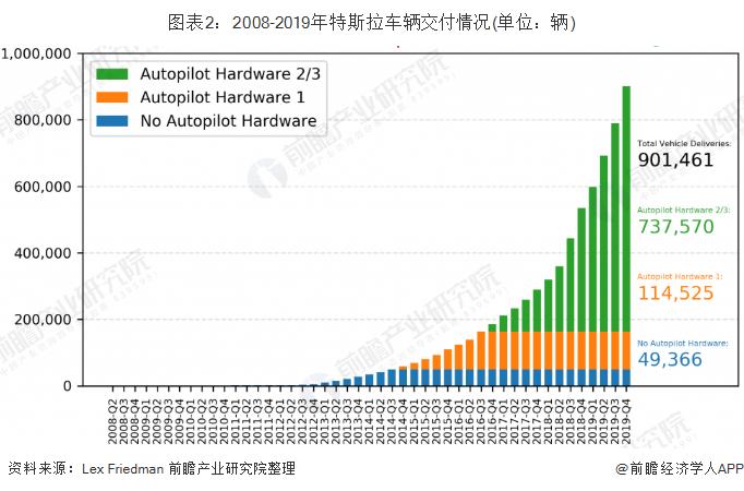 图表2:2008-2019年特斯拉车辆交付情况(单位:辆)