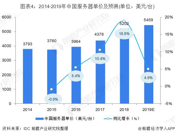 图表4:2014-2019年中国服务器单价及预测(单位:美元/台)