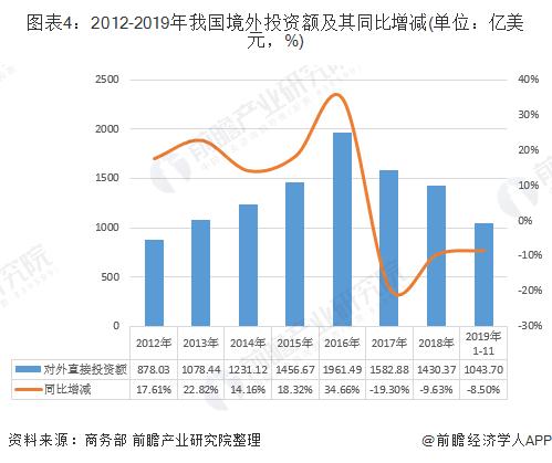 图表4:2012-2019年我国境外投资额及其同比增减(单位:亿美元,%)