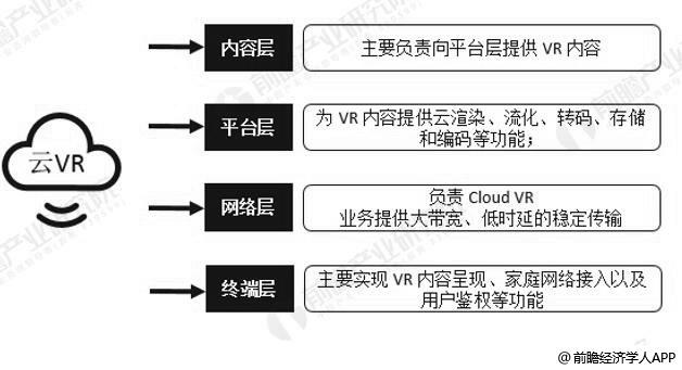 Cloud VR解决方案架构分析情况