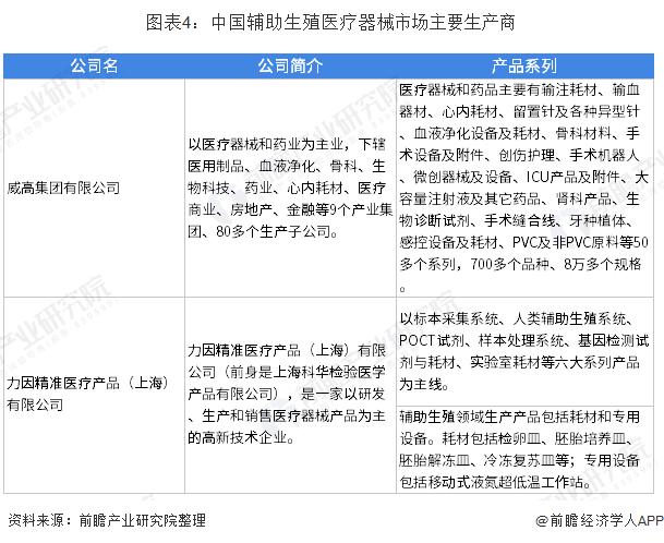 图表4:中国辅助生殖医疗器械市场主要生产商
