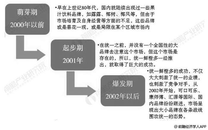 中国果汁行业发展历程分析情况