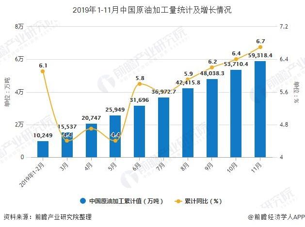 2019年1-11月中国原油加工量统计及增长情况