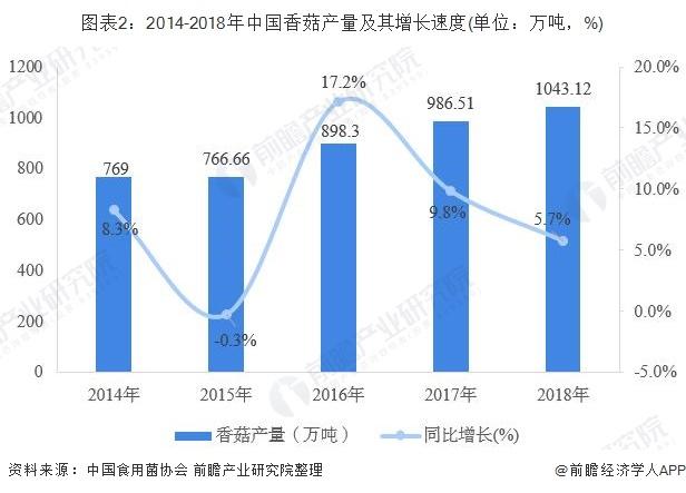 图表2:2014-2018年中国香菇产量及其增长速度(单位:万吨,%)