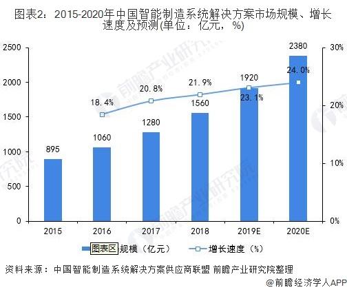 图表2:2015-2020年中国智能制造系统解决方案市场规模、增长速度及预测(单位:亿元,%)