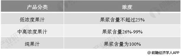 中国果汁产品按照其浓度分类情况