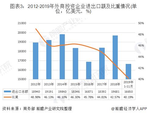 图表3:2012-2019年外商投资企业进出口额及比重情况(单位:亿美元,%)
