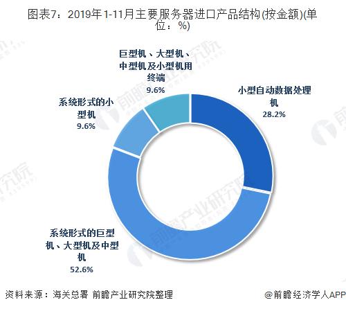 图表7:2019年1-11月主要服务器进口产品结构(按金额)(单位:%)