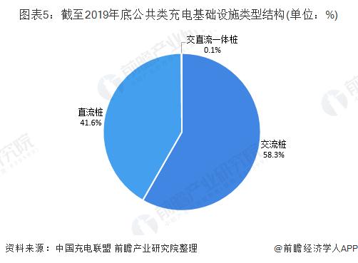 图表5:截至2019年底公共类充电基础设施类型结构(单位:%)