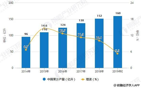 2014-2019年中国果汁产量统计及增长情况预测