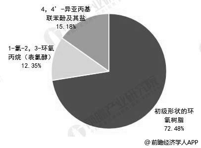 2019年前9月中国环氧树脂主要产品出口量结构分析情况