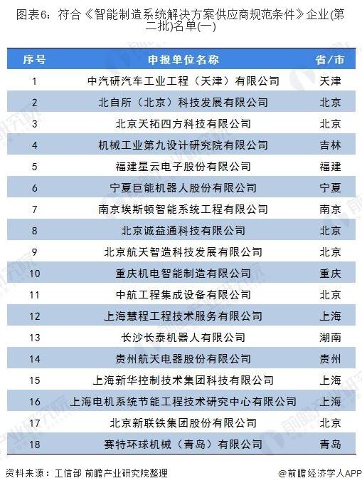 图表6:符合《智能制造系统解决方案供应商规范条件》企业(第二批)名单(一)