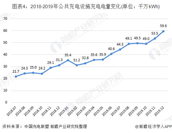 图表4:2018-2019年公共充电设施充电电量变化(单位:千万kWh)