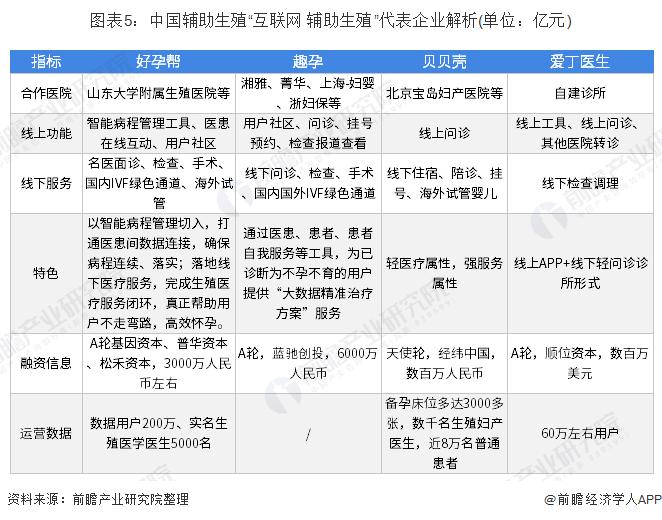 """图表5:中国辅助生殖""""互联网+辅助生殖""""代表企业解析(单位:亿元)"""