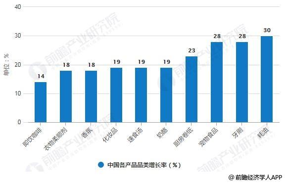 2018-2019年Q3中国各产品品类增长率统计情况