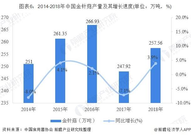 图表6:2014-2018年中国金针菇产量及其增长速度(单位:万吨,%)