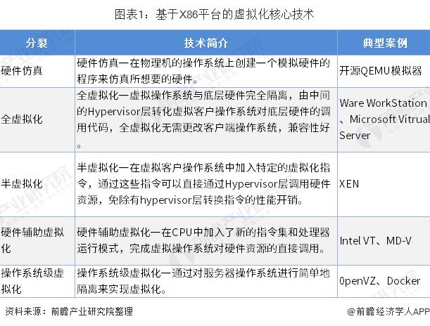 图表1:基于X86平台的虚拟化核心技术